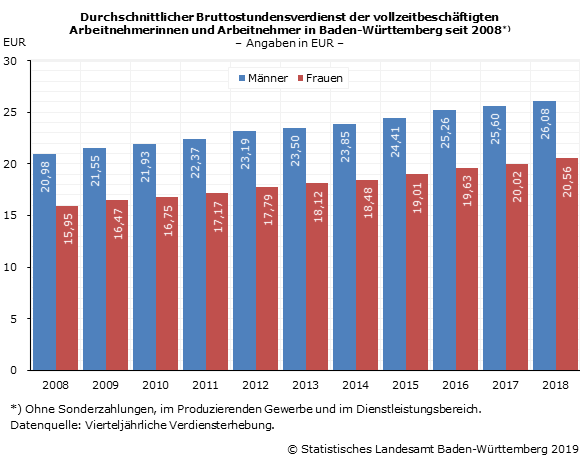 Lohnunterschiede zwischen Geschlechtern in Baden-Württemberg von 2007 bis 2017.