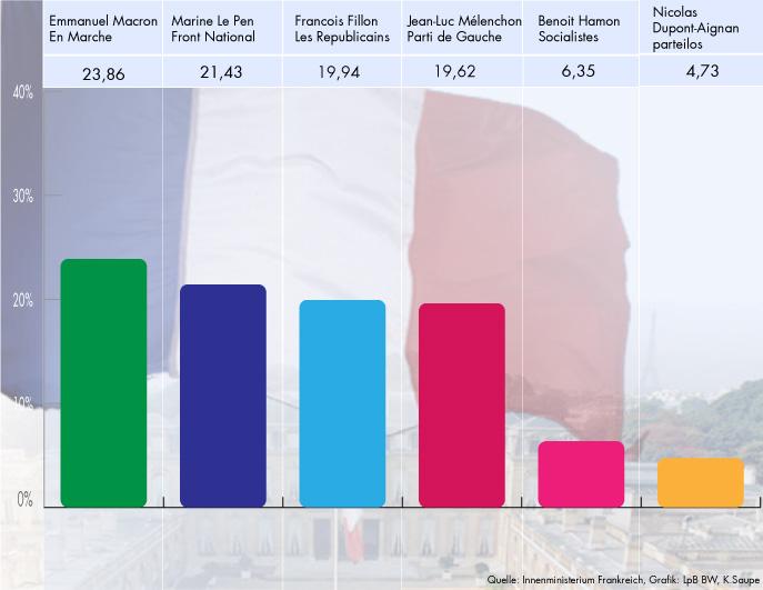 Quelle: Innenministerium Frankreich, Grafik: LpB-BW, K. Saupe